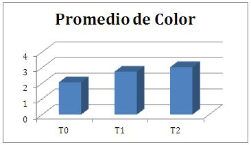 grafico_promedio_color_actium